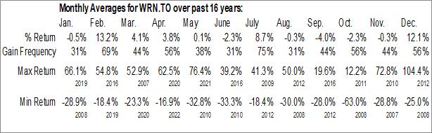 Monthly Seasonal Western Copper (TSE:WRN)