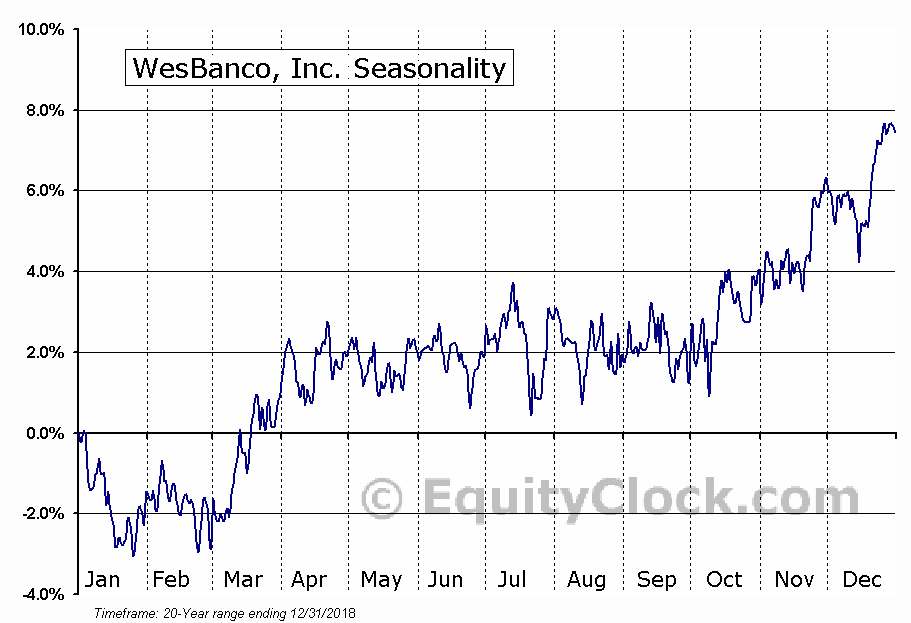 WesBanco, Inc. (WSBC) Seasonal Chart