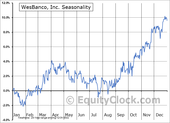WesBanco, Inc. Seasonal Chart