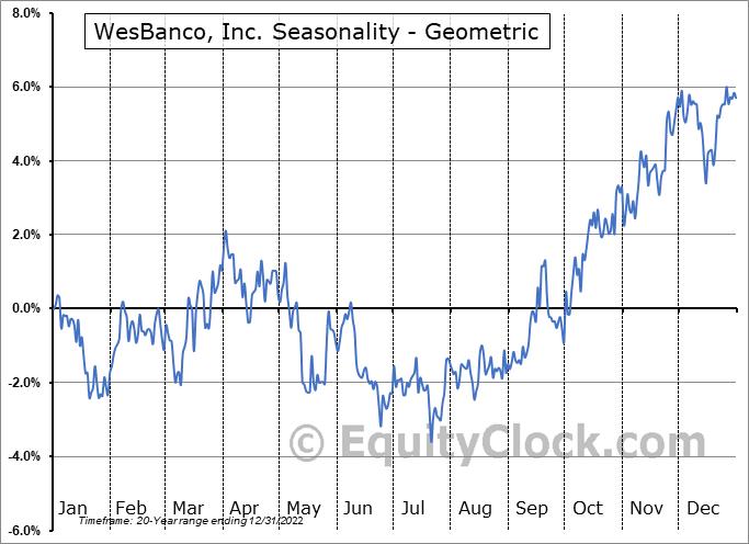 WesBanco, Inc. (NASD:WSBC) Seasonality