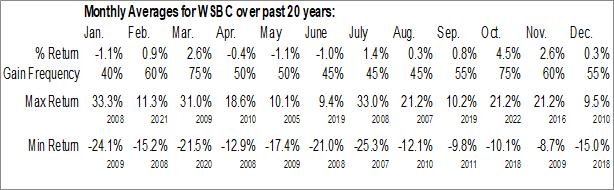 Monthly Seasonal WesBanco, Inc. (NASD:WSBC)