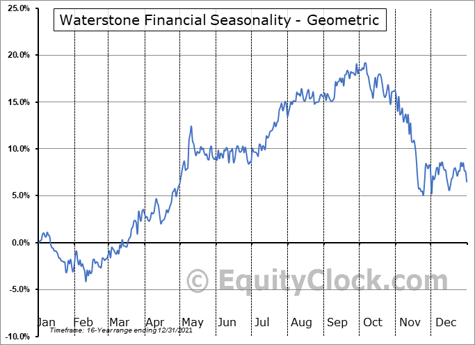 Waterstone Financial (NASD:WSBF) Seasonality