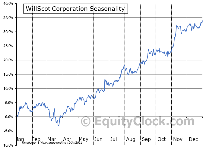 WillScot Mobile Mini Holdings Corp. Seasonal Chart