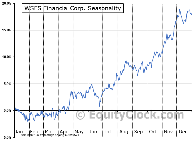 WSFS Financial Corporation Seasonal Chart