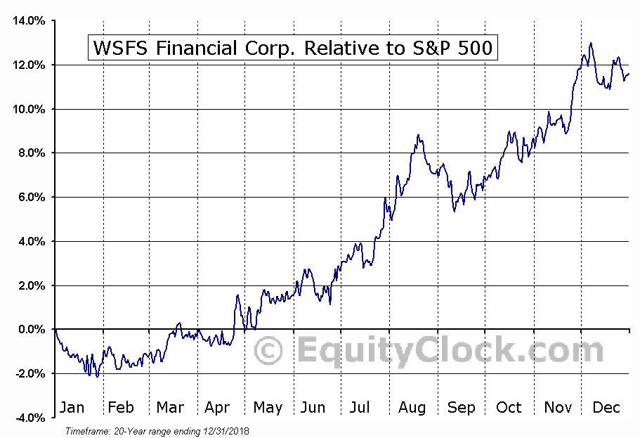 WSFS Relative to the S&P 500