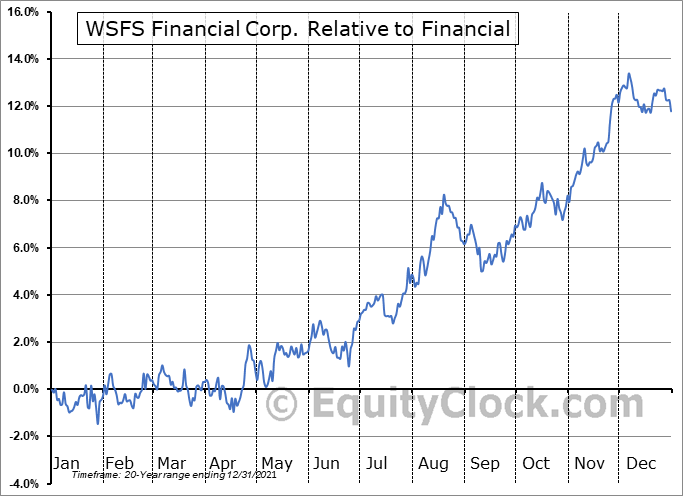 WSFS Relative to the Sector