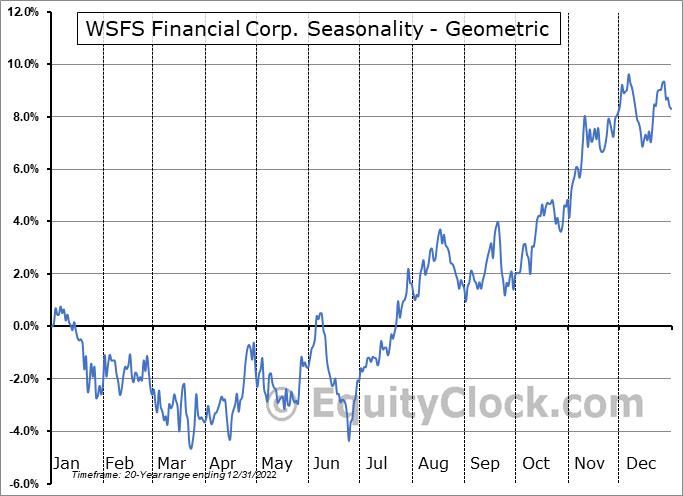 WSFS Financial Corp. (NASD:WSFS) Seasonality