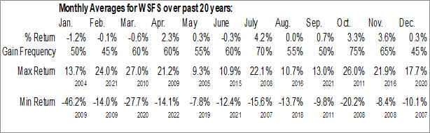 Monthly Seasonal WSFS Financial Corp. (NASD:WSFS)