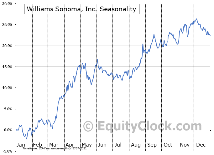Williams-Sonoma, Inc. Seasonal Chart