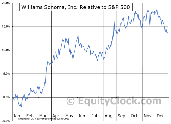 WSM Relative to the S&P 500