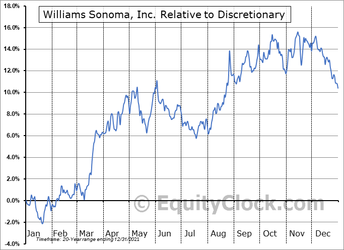 WSM Relative to the Sector