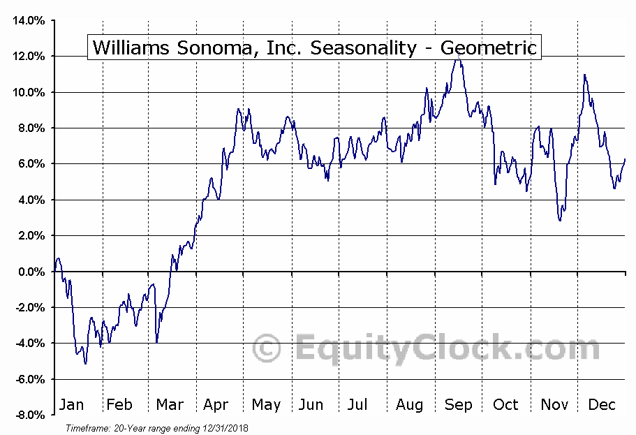 Williams Sonoma, Inc. (NYSE:WSM) Seasonality