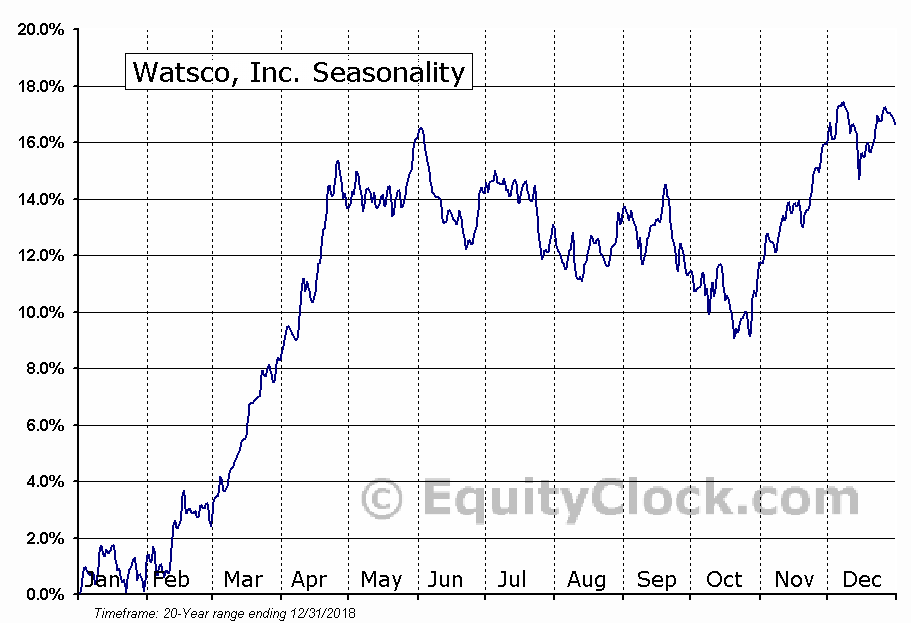 Watsco, Inc. (WSO) Seasonal Chart