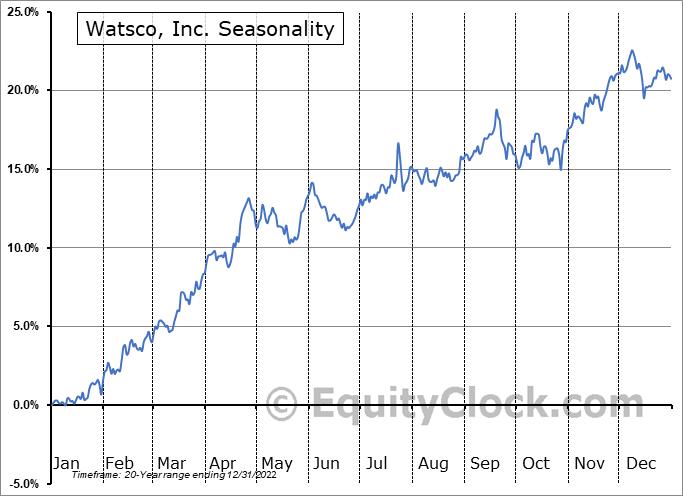 Watsco, Inc. Seasonal Chart