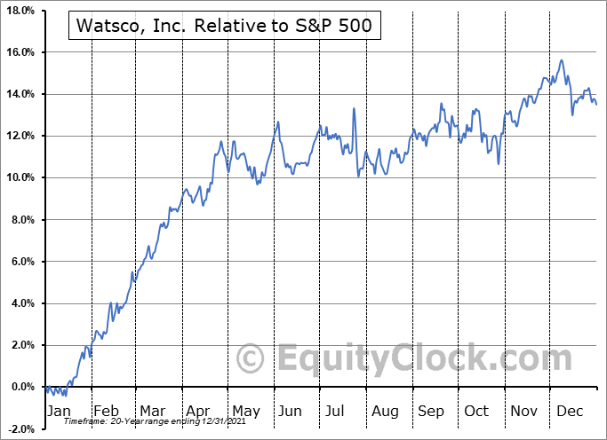 WSO Relative to the S&P 500