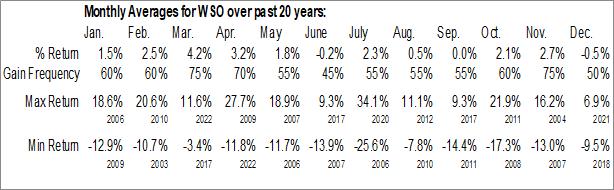 Monthly Seasonal Watsco, Inc. (NYSE:WSO)