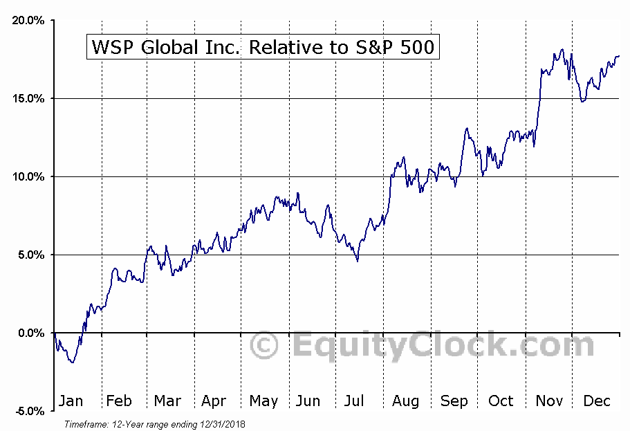 WSP.TO Relative to the S&P 500