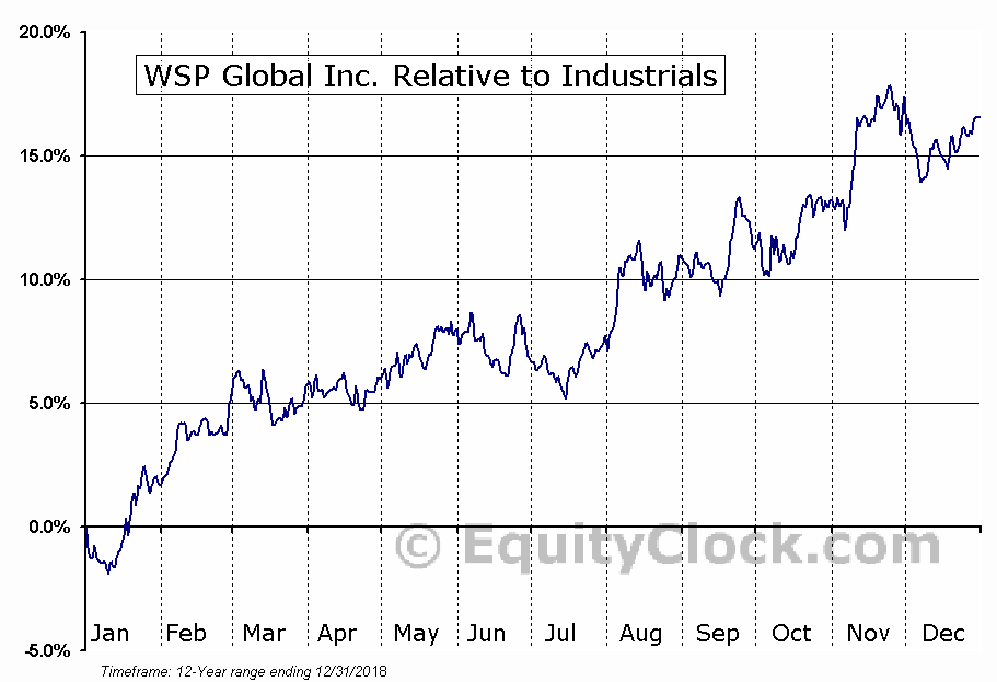 WSP.TO Relative to the Sector