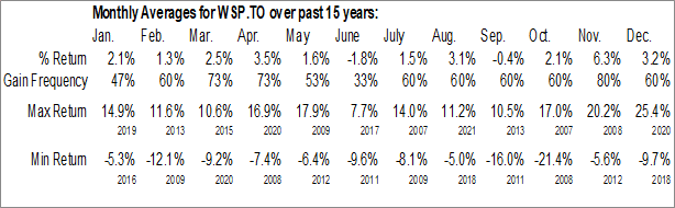 Monthly Seasonal WSP Global Inc. (TSE:WSP.TO)
