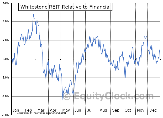 WSR Relative to the Sector