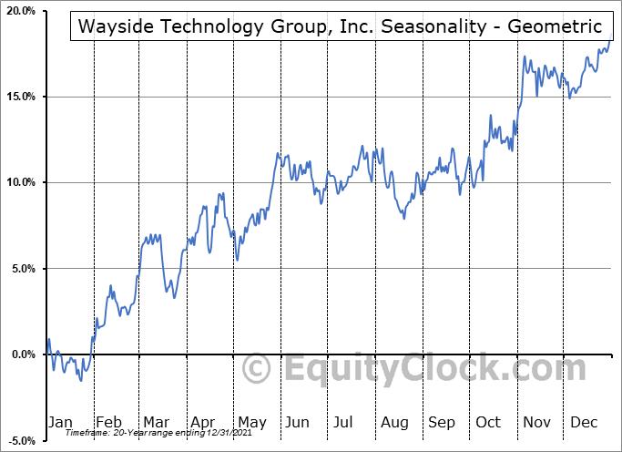 Wayside Technology Group, Inc. (NASD:WSTG) Seasonality