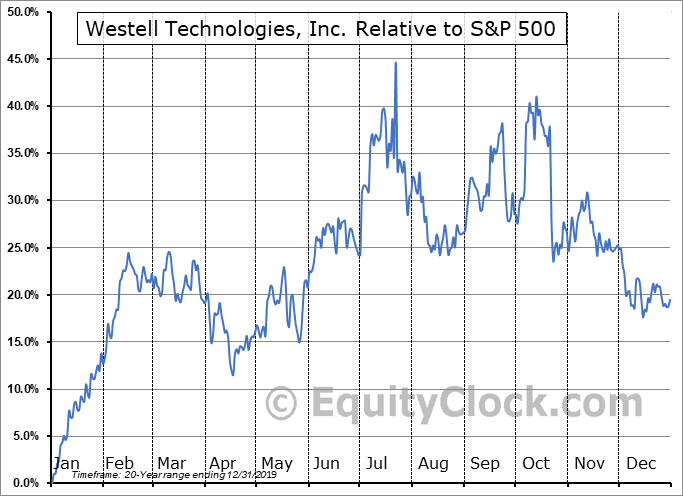 WSTL Relative to the S&P 500