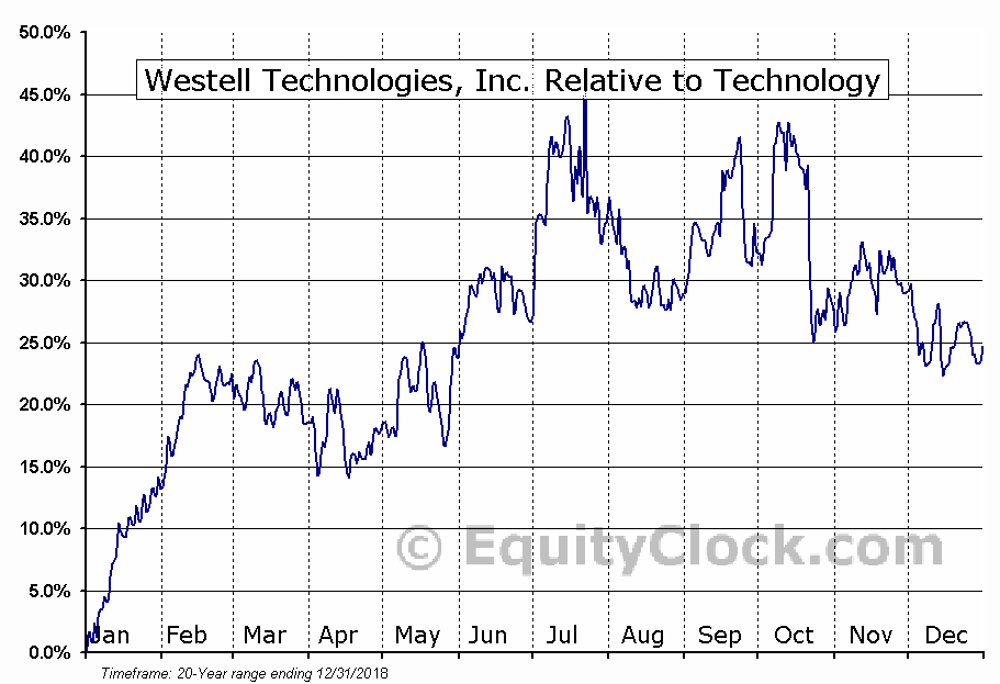 WSTL Relative to the Sector