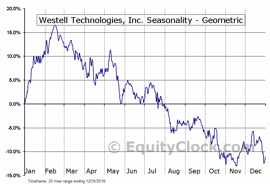 Westell Technologies, Inc. (NASD:WSTL) Seasonality