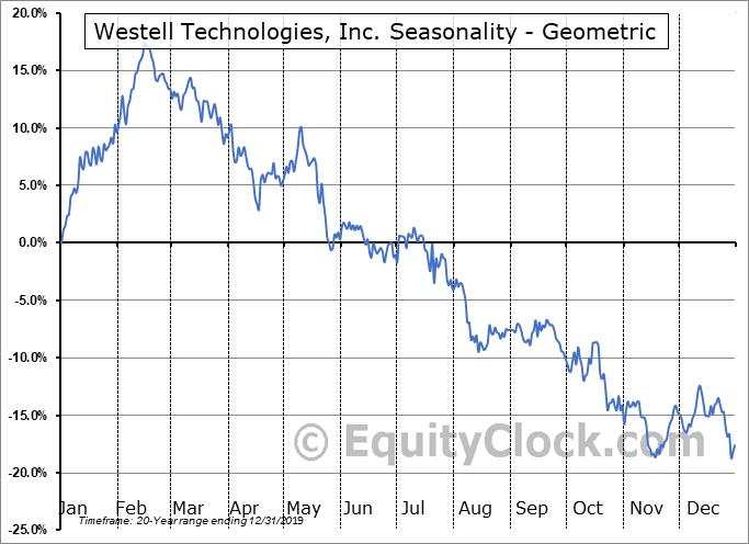Westell Technologies, Inc. (NASD:WSTL) Seasonality