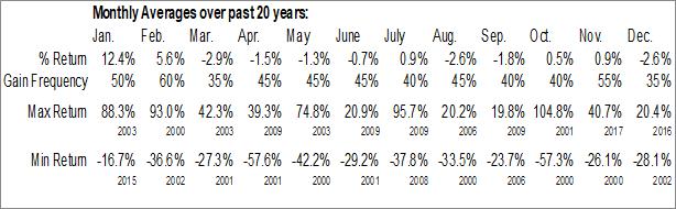 Monthly Seasonal Westell Technologies, Inc. (NASD:WSTL)