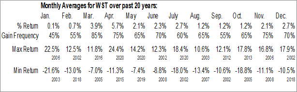 Monthly Seasonal West Pharmaceutical Services (NYSE:WST)