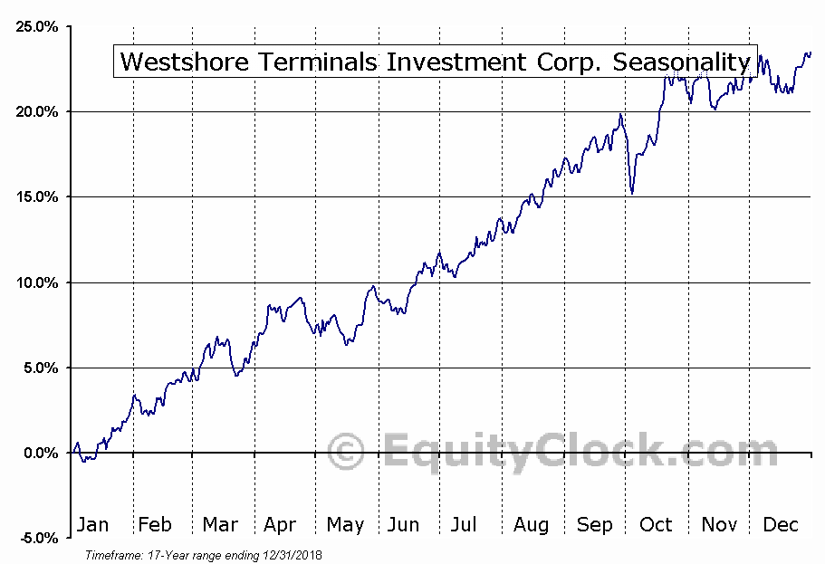 WESTSHORE TERMINALS INVESTMENT CORP (TSE:WTE) Seasonality