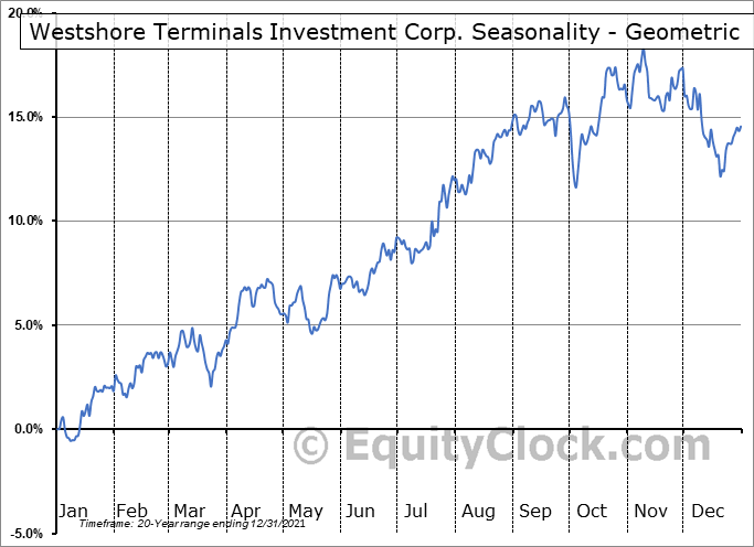 Westshore Terminals Investment Corp. (TSE:WTE.TO) Seasonality