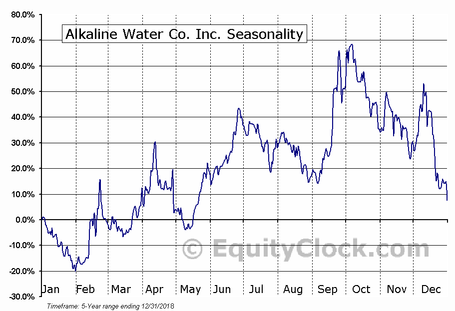 The Alkaline Water Company Inc. Seasonal Chart