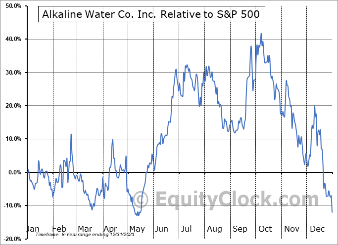 WTER Relative to the S&P 500