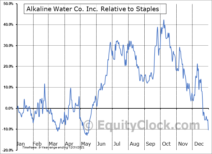 WTER Relative to the Sector
