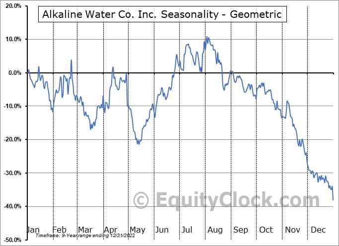 Alkaline Water Co. Inc. (NASD:WTER) Seasonality