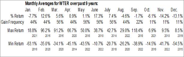 Monthly Seasonal Alkaline Water Co. Inc. (NASD:WTER)