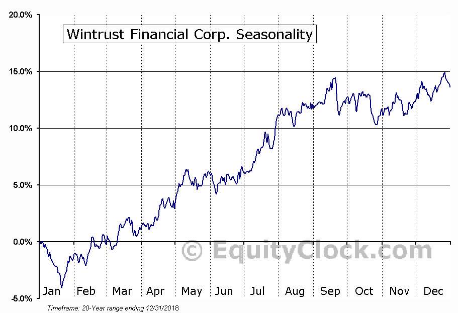 Wintrust Financial Corporation (WTFC) Seasonal Chart