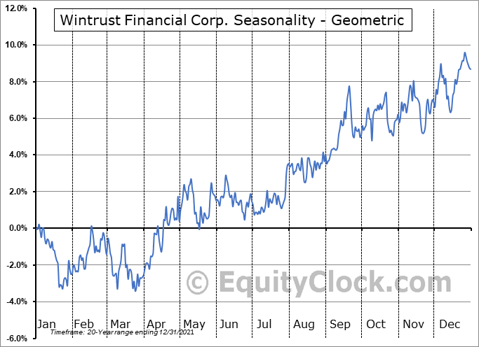 Wintrust Financial Corp. (NASD:WTFC) Seasonality