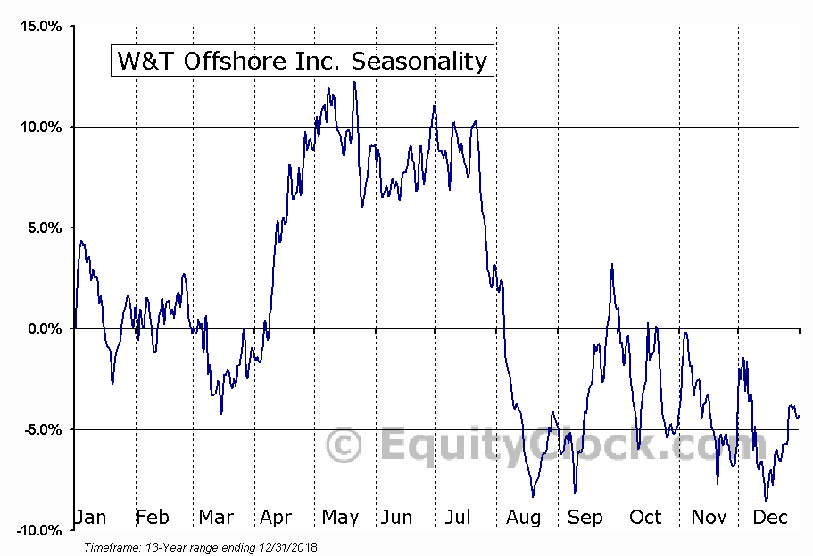 W&T Offshore, Inc. (WTI) Seasonal Chart