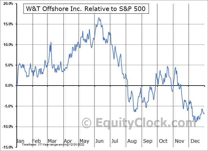 WTI Relative to the S&P 500