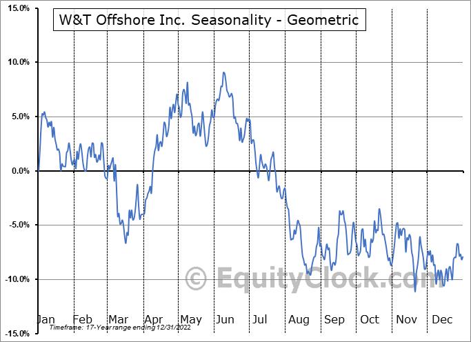 W&T Offshore Inc. (NYSE:WTI) Seasonality
