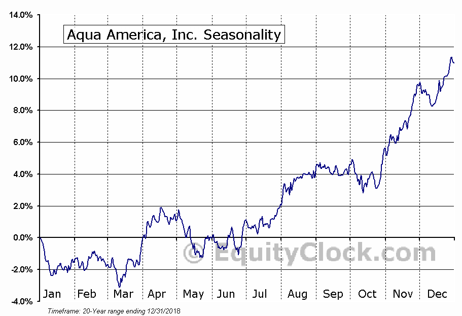 Aqua America, Inc. (WTR) Seasonal Chart