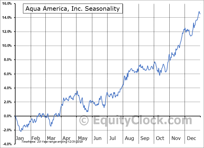 Aqua America, Inc. (NYSE:WTR) Seasonality