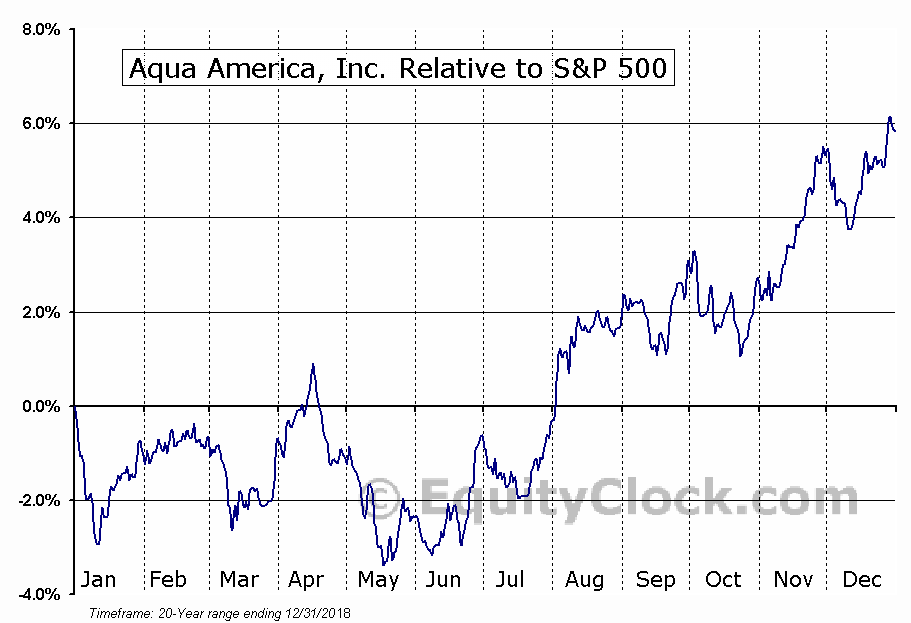 WTR Relative to the S&P 500