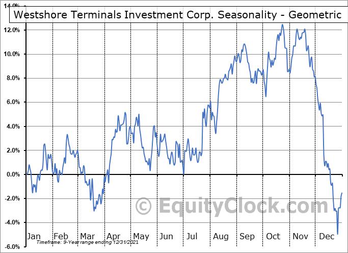 Westshore Terminals Investment Corp. (OTCMKT:WTSHF) Seasonality