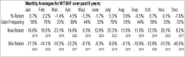 Monthly Seasonal Westshore Terminals Investment Corp. (OTCMKT:WTSHF)