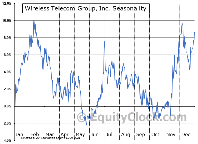 Wireless Telecom Group, Inc. Seasonal Chart
