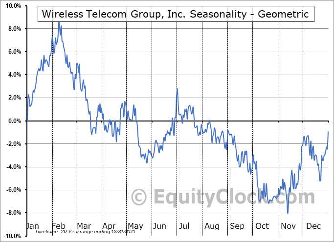 Wireless Telecom Group, Inc. (AMEX:WTT) Seasonality